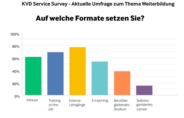 KVD Service Survey: Externe Lehrgänge sind die am häufigsten eingesetzte Weiterbildungsform in Service-Organisationen