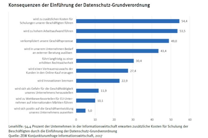EU-Datenschutz-Grundverordnung: Dienstleister stehen unter Anpassungsdruck