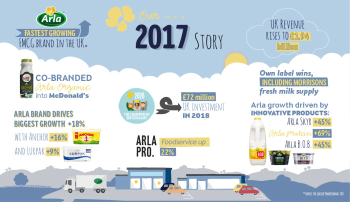 Arla Foods UK annual results unveil increasing revenues