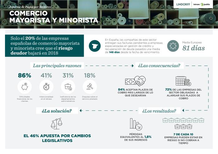 Solo el 20% de las empresas españolas de comercio mayorista y minorista cree que el riesgo deudor bajará en 2018