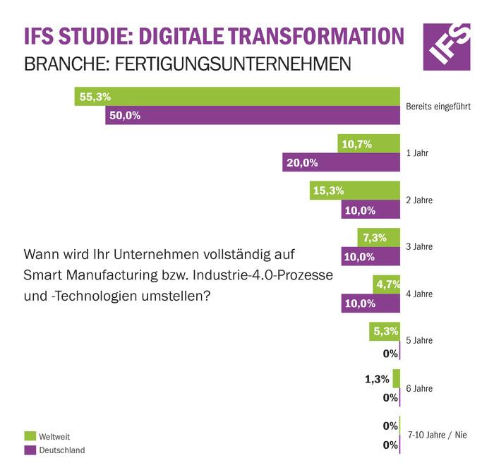 IFS-Studie: Viele Fertigungsunternehmen nutzen die Chancen Service-orientierter Geschäftsmodelle noch nicht