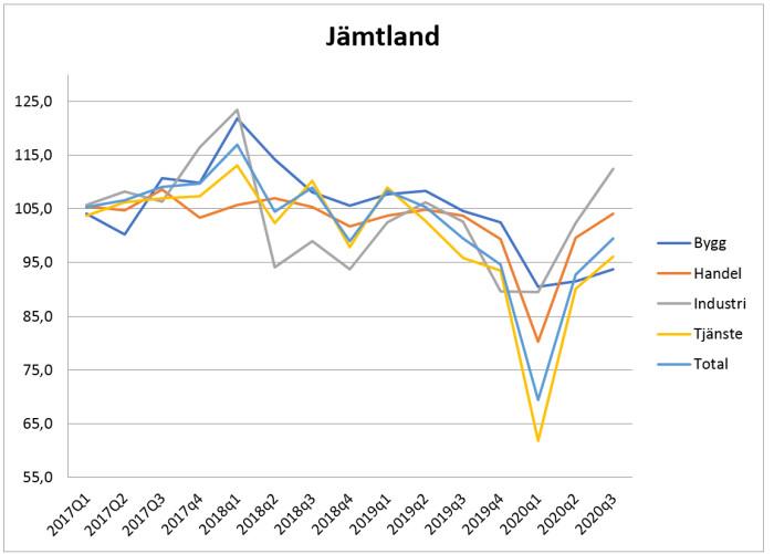 Jämtland starkaste länet i Norrland