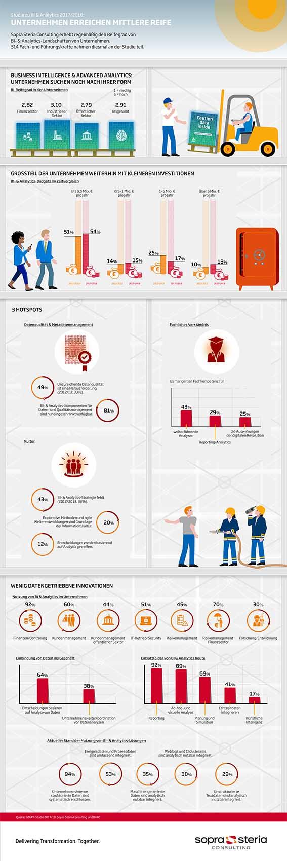 Studie: Unternehmen versäumen Einführung digitaler Kultur