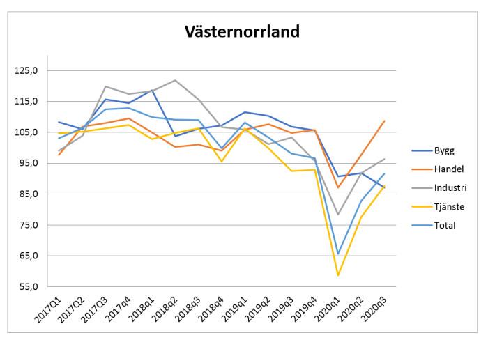 Näringslivet i Västernorrland vänder upp från djup svacka