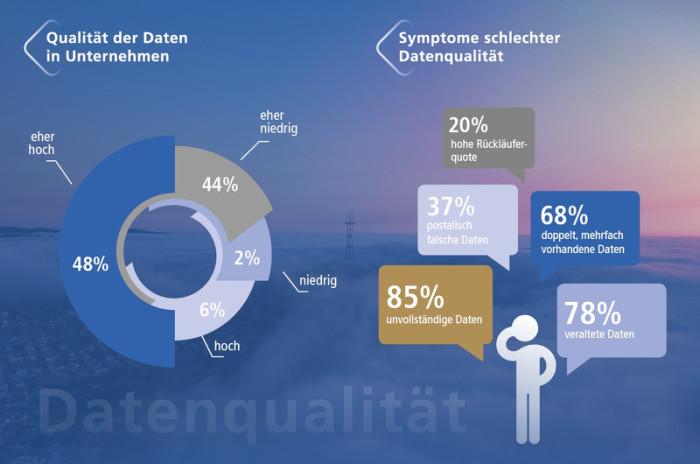 Umfrage: Unternehmen beklagen Qualität ihrer Kundendaten