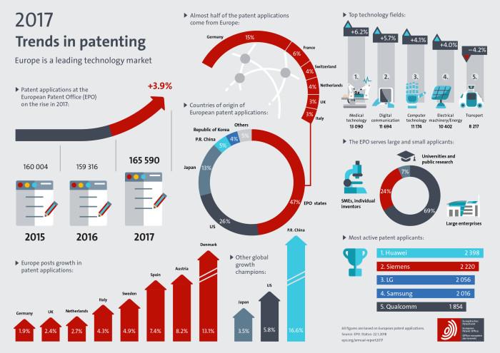 Patentanmeldungen: Huawei und Siemens ganz vorne, außerdem die Medizintechnik