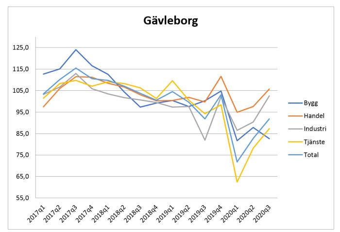 Återhämtning i Gävleborgs näringsliv