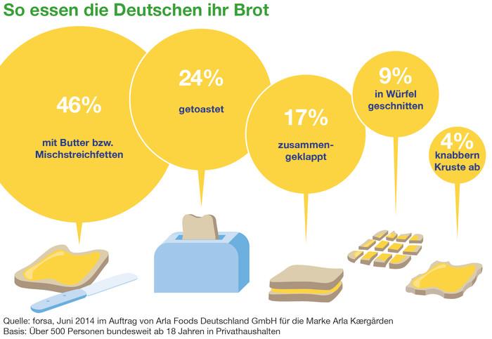 Repräsentative Umfrage zum Tag des deutschen Butterbrotes (26.09.) bestätigt: Die Deutschen buttern
