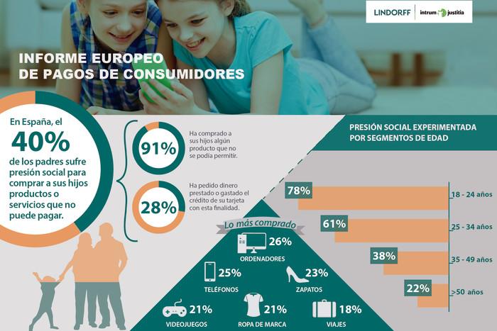 Casi la mitad de los padres españoles sufre presión social para comprar a sus hijos lo que no pueden pagar