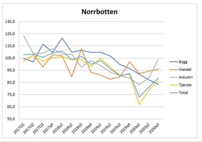 Stark industri i Norrbotten men tufft för byggarna