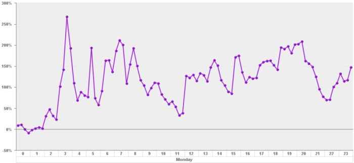 Procentuel sammenligning af HBO-datatrafik i Telias netværk (man. d. 25. apr. vs. man. d. 18. apr.)