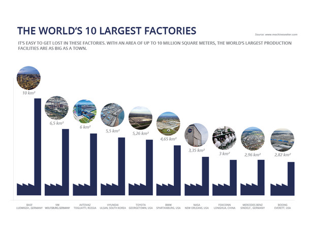reputable site 6f7c6 a7885 Photo Gallery  The World s 10 Largest Factories