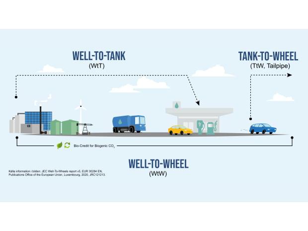 Bilars utsläpp är mer komplext än avgasröret