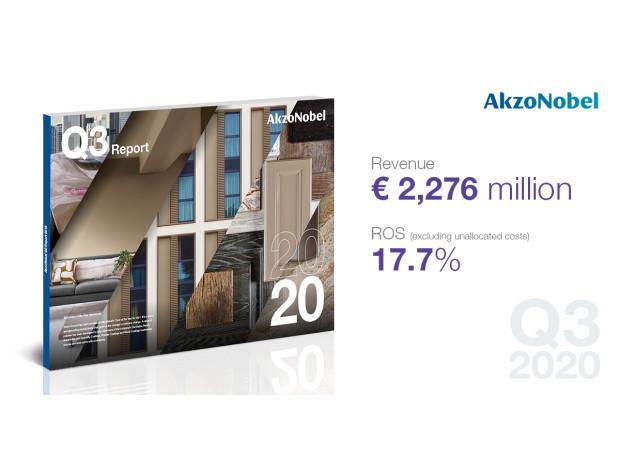 AkzoNobel levererar starka Q3-resultat med 3 % tillväxt i volymer och 18 % högre justerat rörelseresultat