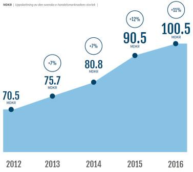 E-handeln passerar 100 miljarder kronor 2