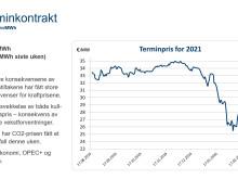 Coronatiltakene drar ned strømprisen // Entelios Kraftkommentar uke 12