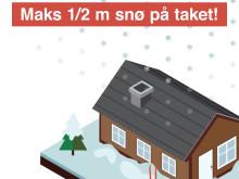 Måk snø av hyttetaket