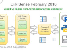 Qlik Sense - What's new in February 2018