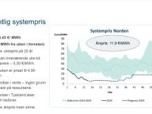 Strømprisen i Norden har nådd en ny historisk bunnrekord // Entelios Kraftkommentar uke 14