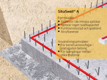 SikaSwell - hållbart fogtätningssystem