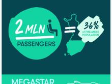 Tallink Silja | 1 Jahr Megastar in Zahlen