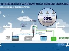 Scandlines' Closed-Loop-Scrubberanlage: Warum steigt aus dem Schornstein der Fähre Wasserdampf auf?