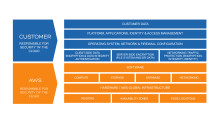 Cloud Responsibility: webinar questions answered