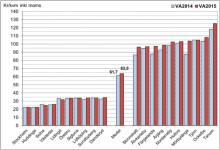 Allt högre kostnader för Vatten och Avlopp