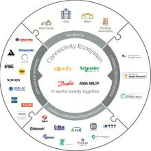 Partnersamarbetet Connectivity Ecosystem växer för att kunna erbjuda fler smarta lösningar för det moderna hemmet och i en alltmer digital värld