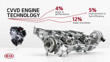 Kia viser ny motorteknologi som gir bedre ytelse og reduserte utslipp.