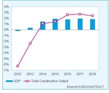 Den Europeiska byggmarknaden har svårt att få upp farten