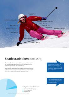 Svenska skidanläggningars skadestatistik 2014-2015