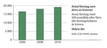 Kvinnors företagande ökar i Skåne