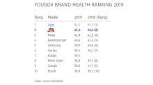 YouGov Brand Health Ranking 2019: dm ist der beliebteste Händler und Balea die beliebteste Handelsmarke