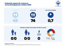 Preliminär sammanställning av omkomna vid drunkningsolyckor under oktober 2020