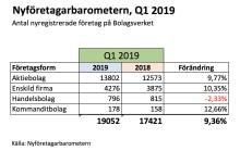 Nyföretagarbarometern, Q1 2019: Stark inledning, +9,4%