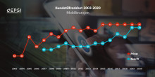 OneCall og Dipper til topps i fersk kundeundersøkelse