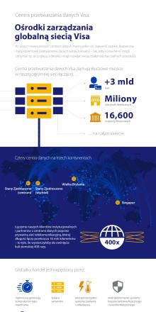 Infografika - centra przetwarzania danych Visa
