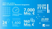 Noch mehr Licht aufs Land: Das Deutsche Glasfaser Jahr 2020