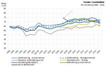 Hjertas medlemmar behåller topplacering i SKI's mätning
