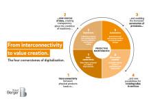 Weltweiter Markt für vorausschauende Wartung (Predictive Maintenance) wächst bis 2022 zwischen 20 und 40 Prozent pro Jahr