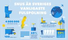1,4 miljarder snusprillor spolas i svenska toaletter varje år