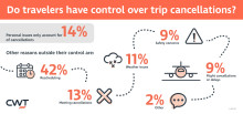 Nearly Nine out of Ten Travelers Have no Control over Trip Cancellations