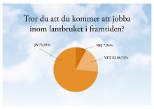 Ungdomarna tror på svenskt lantbruk