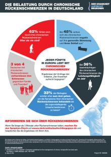 Diagramm zur Belastung durch chronische Rückenschmerzen in Deutschland