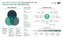 Neuer Mobilfunkstandard 5G: Schlüsseltechnologie für den Standort Deutschland – schnelles Handeln ist nötig