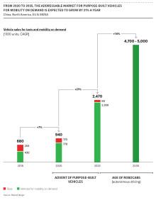 Spezialfahrzeuge für Mitfahrdienste: Weltweite Nachfrage wächst bis 2025 auf rund 2,5 Millionen Stück
