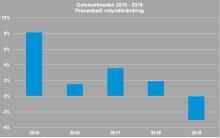 Golvmarknaden vänder ned