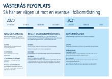Tillräckligt många namn godkända för att det ska kunna bli en folkomröstning om Västerås Flygplats