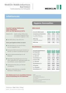 Übersicht: Infektionsrate im MediClin Waldkrankenhaus Bad Düben (Stand 2015)